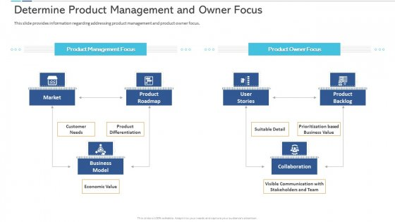 Agile Certificate Coaching Company Determine Product Management And Owner Focus Mockup PDF