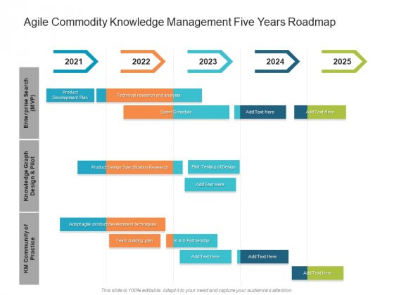 Agile Commodity Knowledge Management Five Years Roadmap Ideas