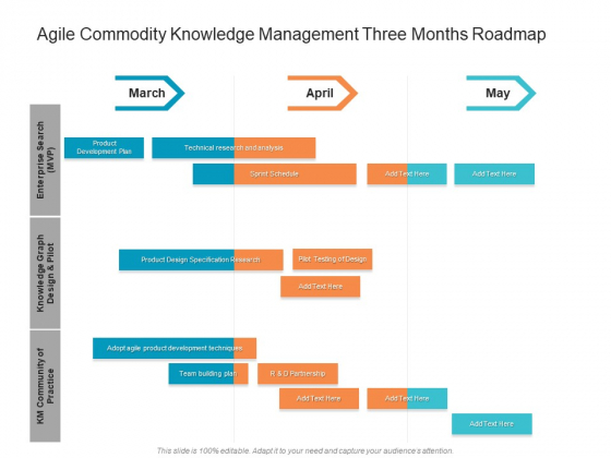 Agile Commodity Knowledge Management Three Months Roadmap Professional