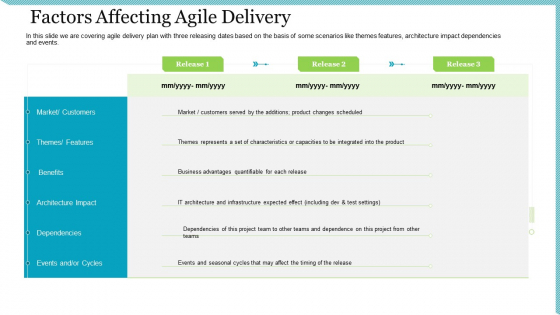 Agile Delivery Methodology For IT Project Factors Affecting Agile Delivery Ppt Infographics Format PDF