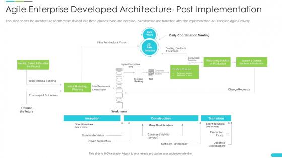Agile Enterprise Developed Architecture Post Implementation Pictures PDF
