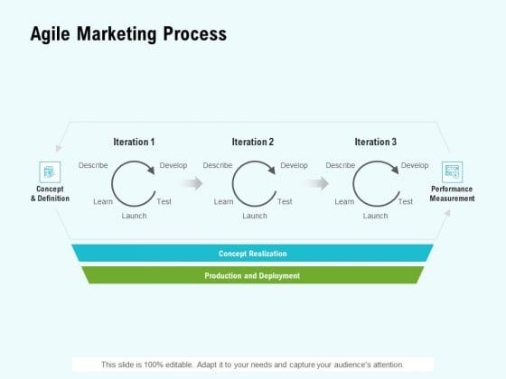 Agile Marketing Process Ppt Model Layouts PDF