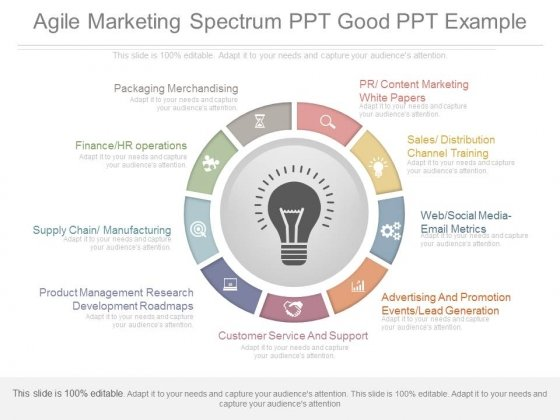 Agile Marketing Spectrum Ppt Good Ppt Example