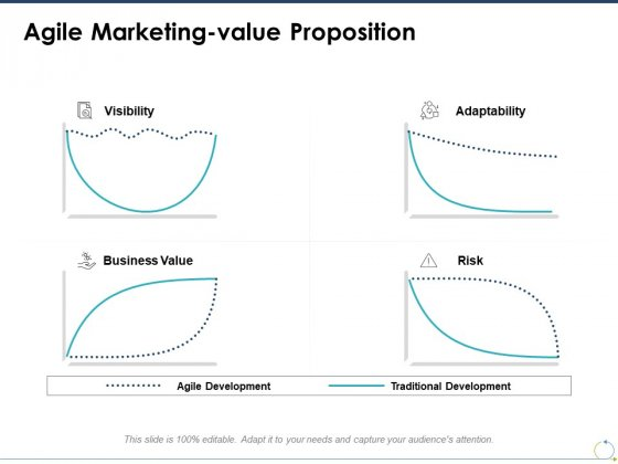 Agile Marketing Value Proposition Ppt PowerPoint Presentation Professional Guidelines