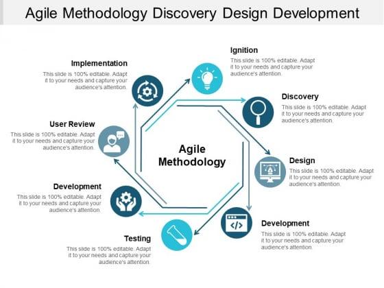 Agile Methodology Discovery Design Development Ppt PowerPoint Presentation Inspiration Graphics Template