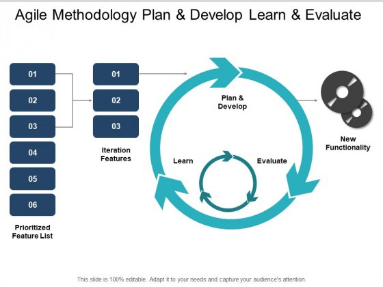 Agile Methodology Plan And Develop Learn And Evaluate Ppt PowerPoint Presentation Show