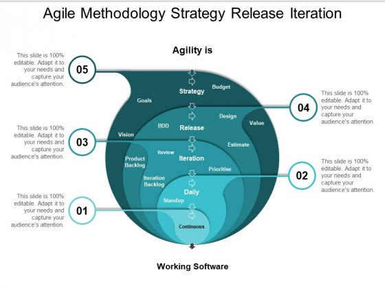 Agile Methodology Strategy Release Iteration Ppt PowerPoint Presentation Layouts Example Topics