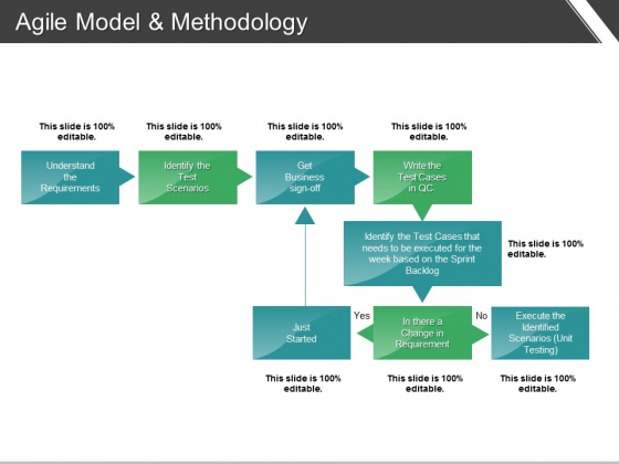 Agile Model And Methodology Ppt PowerPoint Presentation Infographic Template Structure