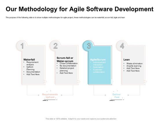 Agile Prioritization Methodology Our Methodology For Agile Software Development Graphics PDF