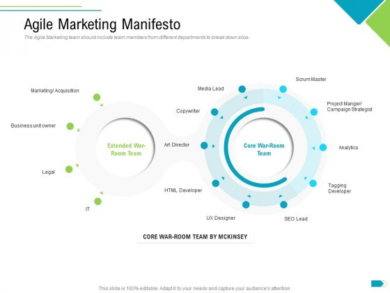 Agile Process Implementation For Marketing Program Agile Marketing Manifesto Acquisition Brochure PDF
