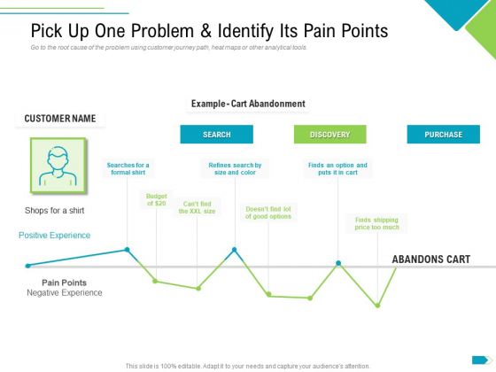 Agile Process Implementation For Marketing Program Pick Up One Problem And Identify Its Pain Points Inspiration PDF