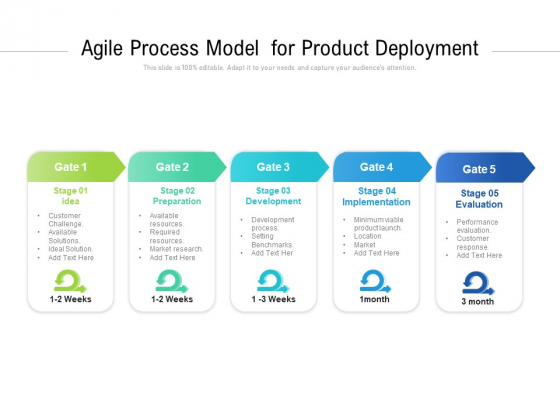 Agile Process Model For Product Deployment Ppt PowerPoint Presentation File Professional PDF