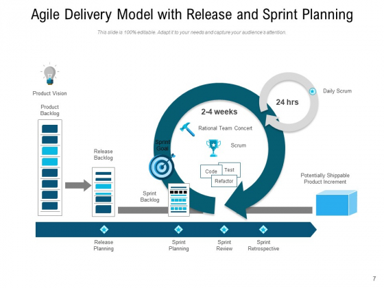 Agile_Project_Delivery_Process_Plan_Ppt_PowerPoint_Presentation_Complete_Deck_Slide_7