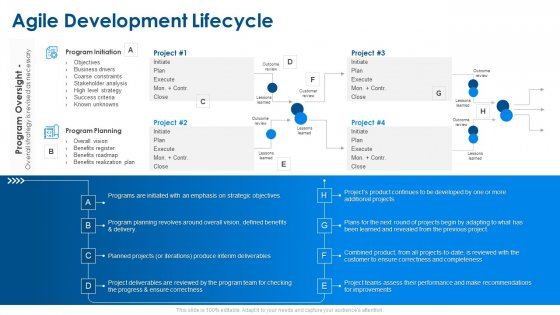 Agile Project Planning Agile Development Lifecycle Ppt Summary Design Inspiration PDF