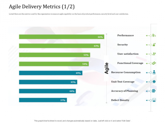 Agile Service Delivery Model Agile Delivery Metrics Security Professional PDF