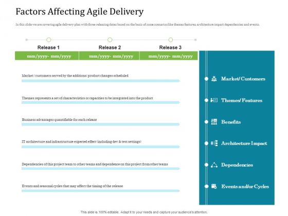 Agile Service Delivery Model Factors Affecting Agile Delivery Elements PDF