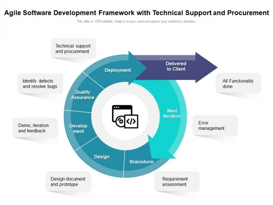 Agile Software Development Framework With Technical Support And Procurement Ppt PowerPoint Presentation Inspiration Templates PDF
