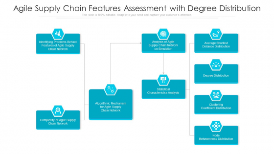 Agile Supply Chain Features Assessment With Degree Distribution Ppt PowerPoint Presentation File Example Introduction PDF