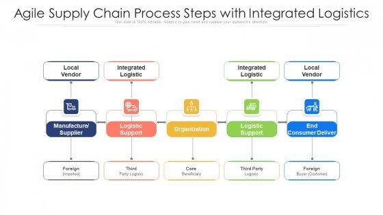 Agile Supply Chain Process Steps With Integrated Logistics Ppt PowerPoint Presentation Gallery Summary PDF