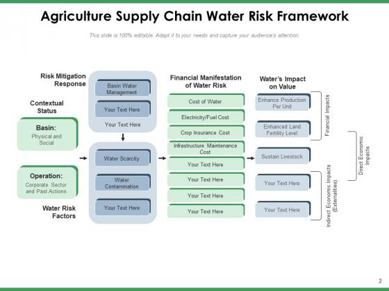 Agriculture_Logistics_Objectives_Process_Ppt_PowerPoint_Presentation_Complete_Deck_Slide_2