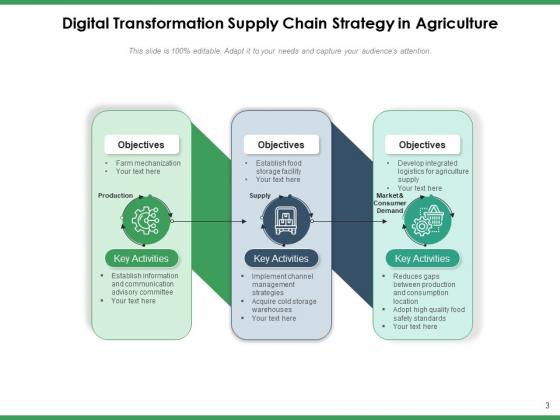 Agriculture_Logistics_Objectives_Process_Ppt_PowerPoint_Presentation_Complete_Deck_Slide_3