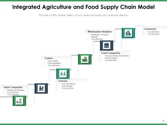 Agriculture_Logistics_Objectives_Process_Ppt_PowerPoint_Presentation_Complete_Deck_Slide_4