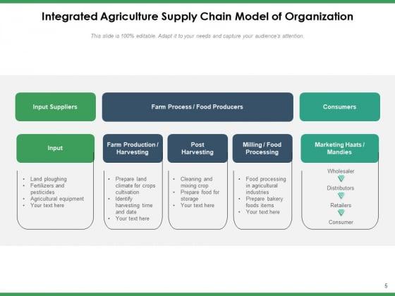 Agriculture_Logistics_Objectives_Process_Ppt_PowerPoint_Presentation_Complete_Deck_Slide_5