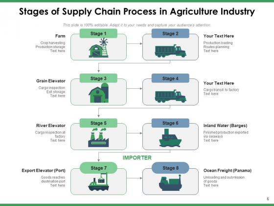 Agriculture_Logistics_Objectives_Process_Ppt_PowerPoint_Presentation_Complete_Deck_Slide_6