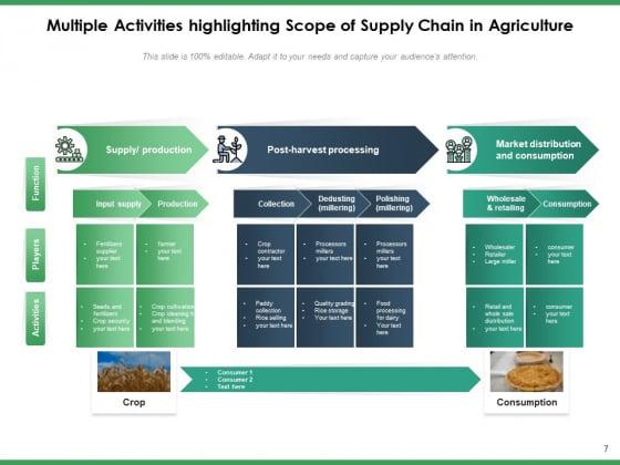 Agriculture_Logistics_Objectives_Process_Ppt_PowerPoint_Presentation_Complete_Deck_Slide_7