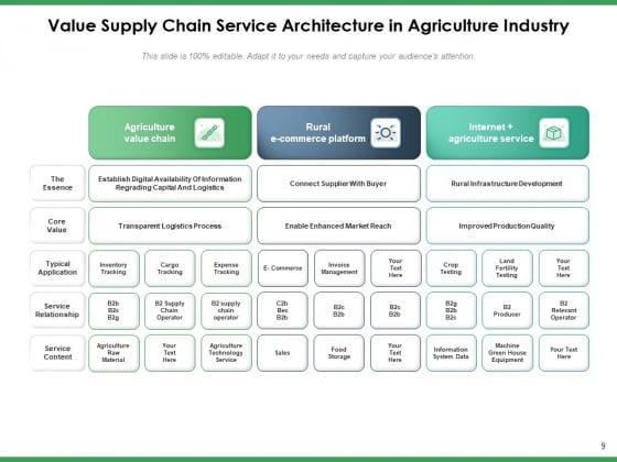 Agriculture_Logistics_Objectives_Process_Ppt_PowerPoint_Presentation_Complete_Deck_Slide_9