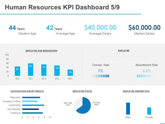 All About HRM Human Resources KPI Dashboard Salary Ppt Gallery Ideas PDF