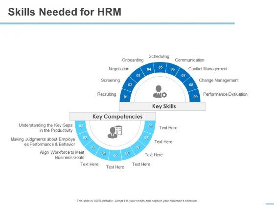 All About HRM Skills Needed For HRM Evaluation Ppt Summary Graphics Download PDF