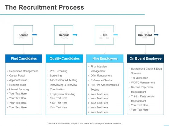 All About HRM The Recruitment Process Ppt Styles Deck PDF