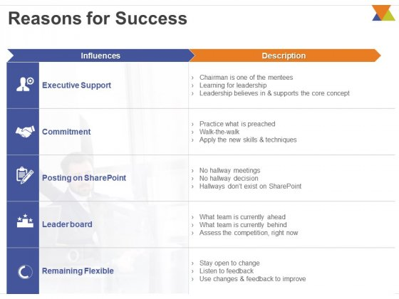 All About Reverse Mentoring Reasons For Success Ppt PowerPoint Presentation Show Design Ideas PDF