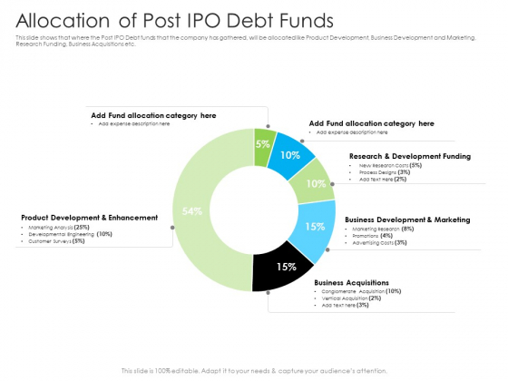 Allocation Of Post IPO Debt Funds Ppt Model Visual Aids PDF