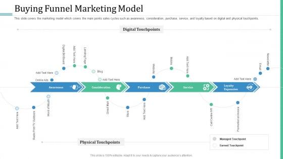 Alternative Distribution Advertising Platform Buying Funnel Marketing Model Icons PDF