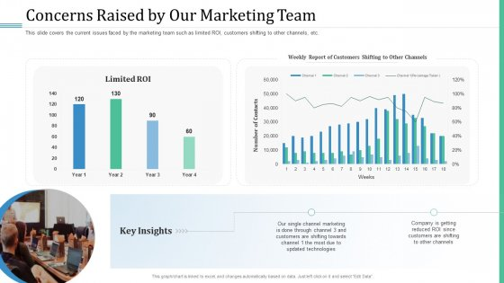 Alternative Distribution Advertising Platform Concerns Raised By Our Marketing Team Brochure PDF