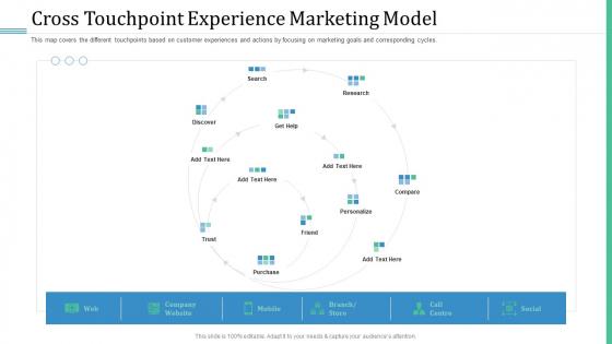 Alternative Distribution Advertising Platform Cross Touchpoint Experience Marketing Model Information PDF