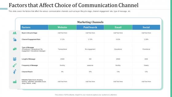 Alternative Distribution Advertising Platform Factors That Affect Choice Of Communication Channel Professional PDF