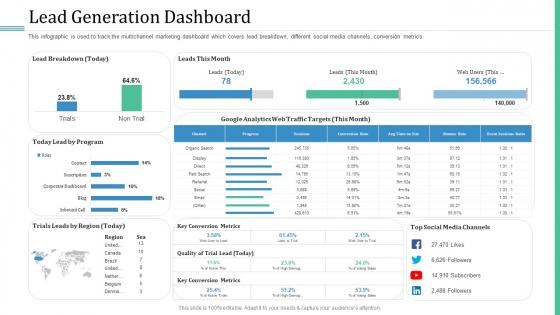 Alternative Distribution Advertising Platform Lead Generation Dashboard Sample PDF