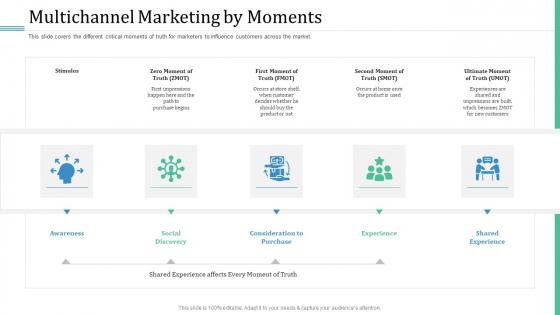 Alternative Distribution Advertising Platform Multichannel Marketing By Moments Slides PDF