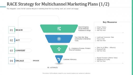 Alternative Distribution Advertising Platform RACE Strategy For Multichannel Marketing Plans Act Designs PDF