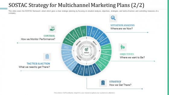 Alternative Distribution Advertising Platform SOSTAC Strategy For Multichannel Marketing Plans Control Summary PDF