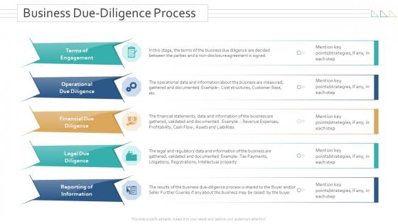 Amalgamation Acquisitions Business Due Diligence Process Information PDF