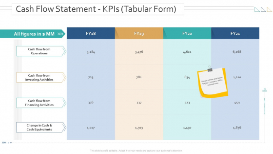 Amalgamation Acquisitions Cash Flow Statement KPIs Tabular Form Professional PDF