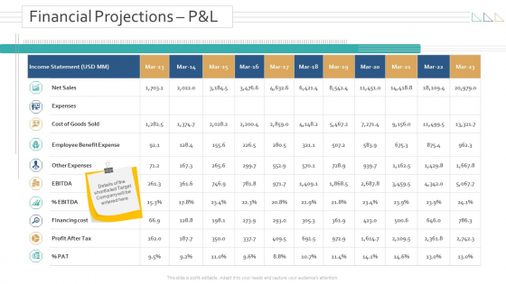 Amalgamation Acquisitions Financial Projections P And L Ppt Icon Mockup PDF