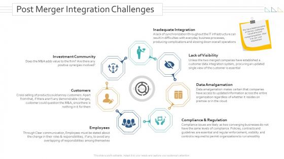 Amalgamation Acquisitions Post Merger Integration Challenges Mockup PDF