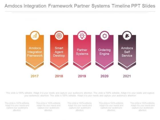 Amdocs Integration Framework Partner Systems Timeline Ppt Slides