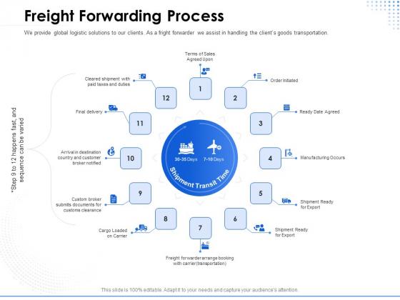 Amusement Event Coordinator Freight Forwarding Process Ppt PowerPoint Presentation Ideas Outfit PDF