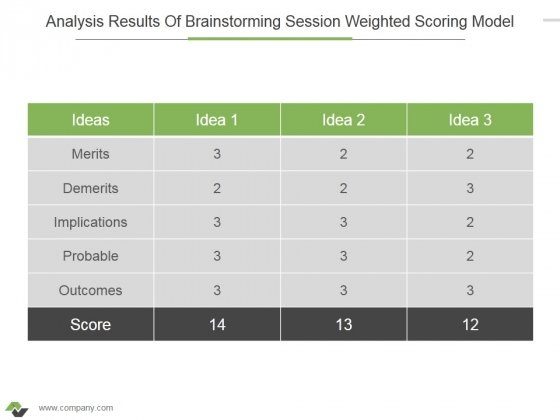 Analysis Results Of Brainstorming Session Weighted Scoring Model Ppt PowerPoint Presentation File Maker
